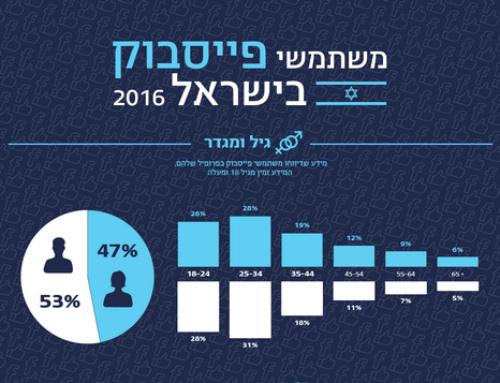 Statistiques d'utilisation de Facebook en Israël en 2016