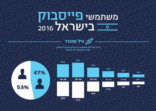 facebook-utilisation-israel-2016